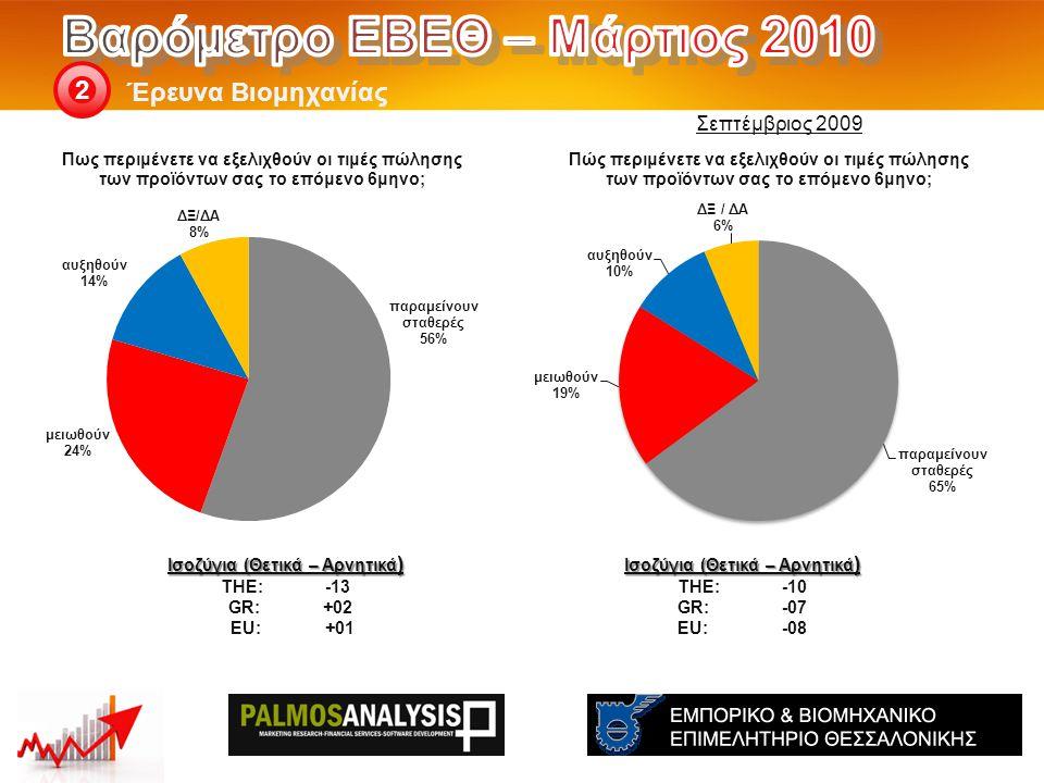 Έρευνα Βιομηχανίας 2 Ισοζύγια (Θετικά – Αρνητικά ) THE: -10 GR:-07 EU:-08 Ισοζύγια (Θετικά – Αρνητικά ) THE: -13 GR:+02 EU: +01 Σεπτέμβριος 2009