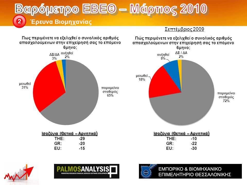 Έρευνα Βιομηχανίας 2 Ισοζύγια (Θετικά – Αρνητικά ) THE: -10 GR:-22 EU:-30 Ισοζύγια (Θετικά – Αρνητικά ) THE: -29 GR:-20 EU:-15 Σεπτέμβριος 2009