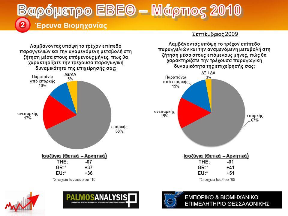 Έρευνα Βιομηχανίας 2 Ισοζύγια (Θετικά – Αρνητικά ) THE: -01 GR:*+41 EU:*+51 *Στοιχεία Ιουλίου '09 Ισοζύγια (Θετικά – Αρνητικά ) THE: -07 GR:*+37 EU:*+36 *Στοιχεία Ιανουαρίου '10 Σεπτέμβριος 2009