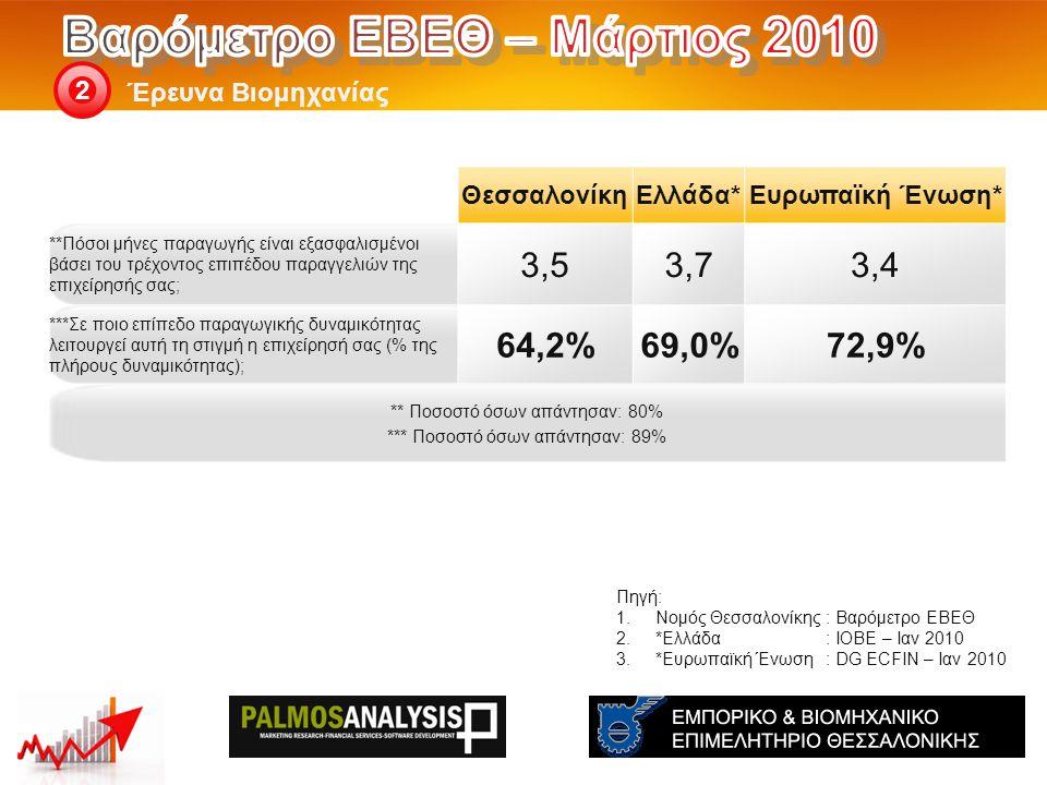 Έρευνα Βιομηχανίας 2 Πηγή: 1.Νομός Θεσσαλονίκης: Βαρόμετρο ΕΒΕΘ 2.*Ελλάδα: ΙΟΒΕ – Ιαν 2010 3.*Ευρωπαϊκή Ένωση: DG ECFIN – Ιαν 2010 ΘεσσαλονίκηΕλλάδα*Ευρωπαϊκή Ένωση* **Πόσοι μήνες παραγωγής είναι εξασφαλισμένοι βάσει του τρέχοντος επιπέδου παραγγελιών της επιχείρησής σας; 3,53,73,4 ***Σε ποιο επίπεδο παραγωγικής δυναμικότητας λειτουργεί αυτή τη στιγμή η επιχείρησή σας (% της πλήρους δυναμικότητας); 64,2%69,0%69,0%72,9%72,9% ** Ποσοστό όσων απάντησαν: 80% *** Ποσοστό όσων απάντησαν: 89%