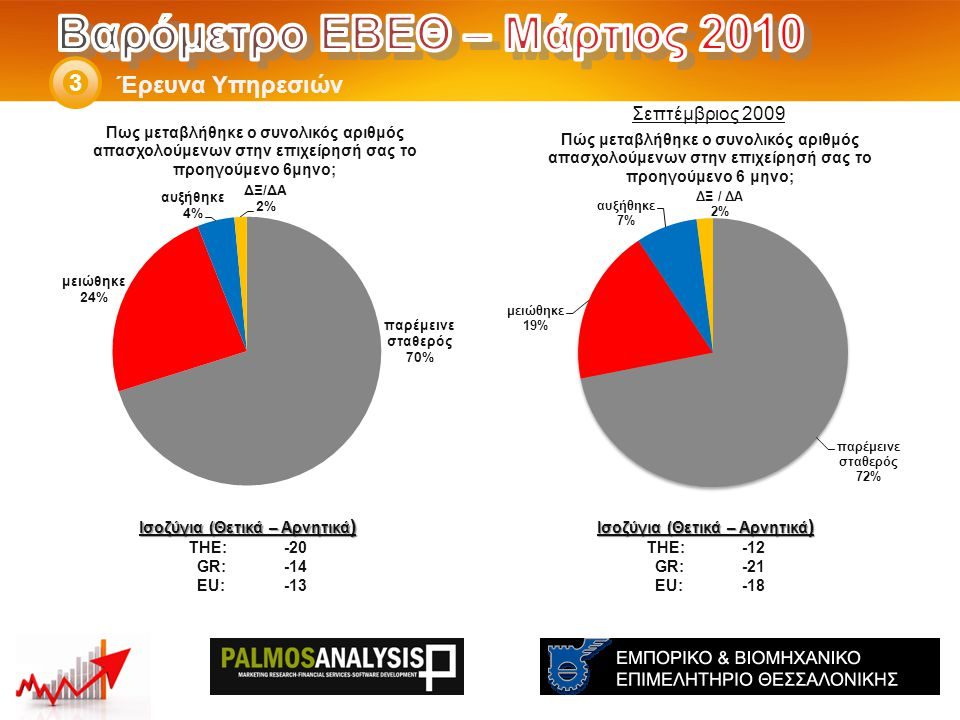 Έρευνα Υπηρεσιών 3 Ισοζύγια (Θετικά – Αρνητικά ) THE: -12 GR:-21 EU:-18 Ισοζύγια (Θετικά – Αρνητικά ) THE: -20 GR:-14 EU:-13 Σεπτέμβριος 2009