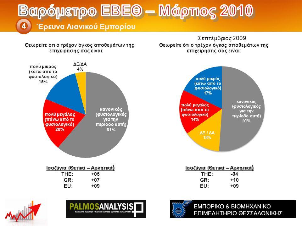 Έρευνα Λιανικού Εμπορίου 4 Ισοζύγια (Θετικά – Αρνητικά ) THE: -04 GR:+10 EU:+09 Ισοζύγια (Θετικά – Αρνητικά ) THE: +05 GR:+07 EU:+09 Σεπτέμβριος 2009