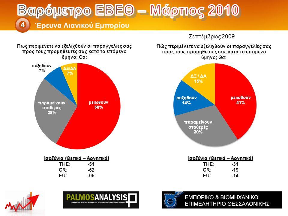 Έρευνα Λιανικού Εμπορίου 4 Ισοζύγια (Θετικά – Αρνητικά ) THE: -31 GR:-19 EU:-14 Ισοζύγια (Θετικά – Αρνητικά ) THE: -51 GR:-52 EU:-05 Σεπτέμβριος 2009