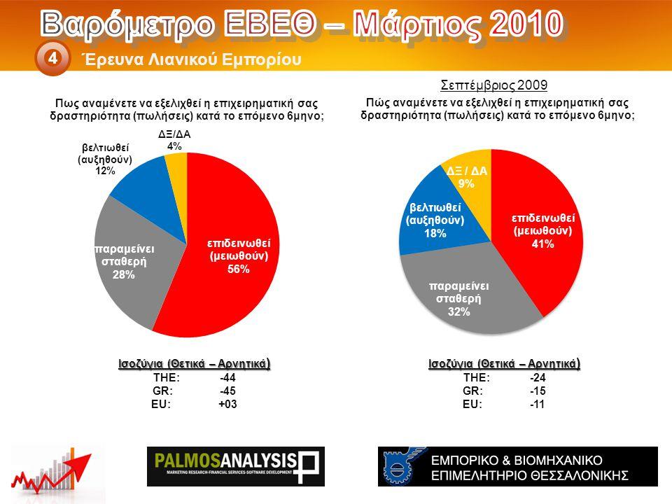 Έρευνα Λιανικού Εμπορίου 4 Ισοζύγια (Θετικά – Αρνητικά ) THE: -24 GR:-15 EU:-11 Ισοζύγια (Θετικά – Αρνητικά ) THE: -44 GR:-45 EU:+03 Σεπτέμβριος 2009