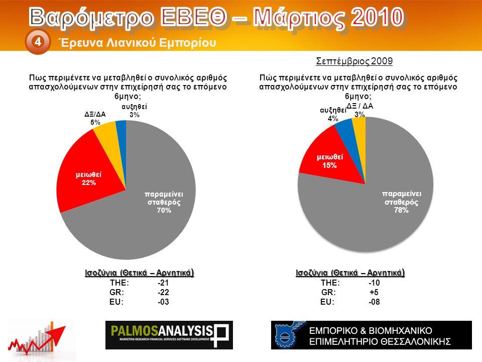 Έρευνα Λιανικού Εμπορίου 4 Ισοζύγια (Θετικά – Αρνητικά ) THE: -10 GR:+5 EU:-08 Ισοζύγια (Θετικά – Αρνητικά ) THE: -21 GR:-22 EU:-03 Σεπτέμβριος 2009