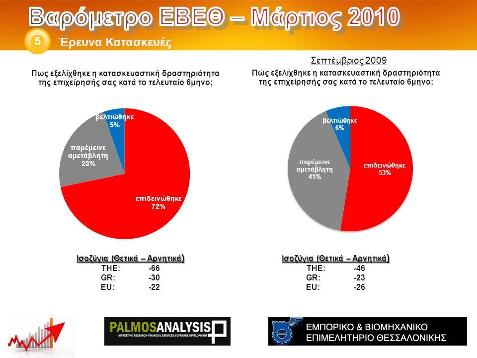 Έρευνα Κατασκευές 5 Ισοζύγια (Θετικά – Αρνητικά ) THE: -46 GR:-23 EU:-26 Ισοζύγια (Θετικά – Αρνητικά ) THE: -66 GR:-30 EU:-22 Σεπτέμβριος 2009