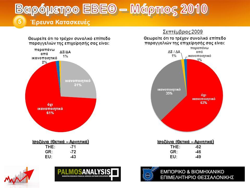 Έρευνα Κατασκευές 5 Ισοζύγια (Θετικά – Αρνητικά ) THE: -62 GR:-46 EU:-49 Ισοζύγια (Θετικά – Αρνητικά ) THE: -71 GR:-72 EU:-43 Σεπτέμβριος 2009