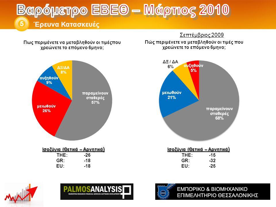 Έρευνα Κατασκευές 5 Ισοζύγια (Θετικά – Αρνητικά ) THE: -15 GR:-32 EU:-25 Ισοζύγια (Θετικά – Αρνητικά ) THE: -26 GR:-18 EU:-18 Σεπτέμβριος 2009