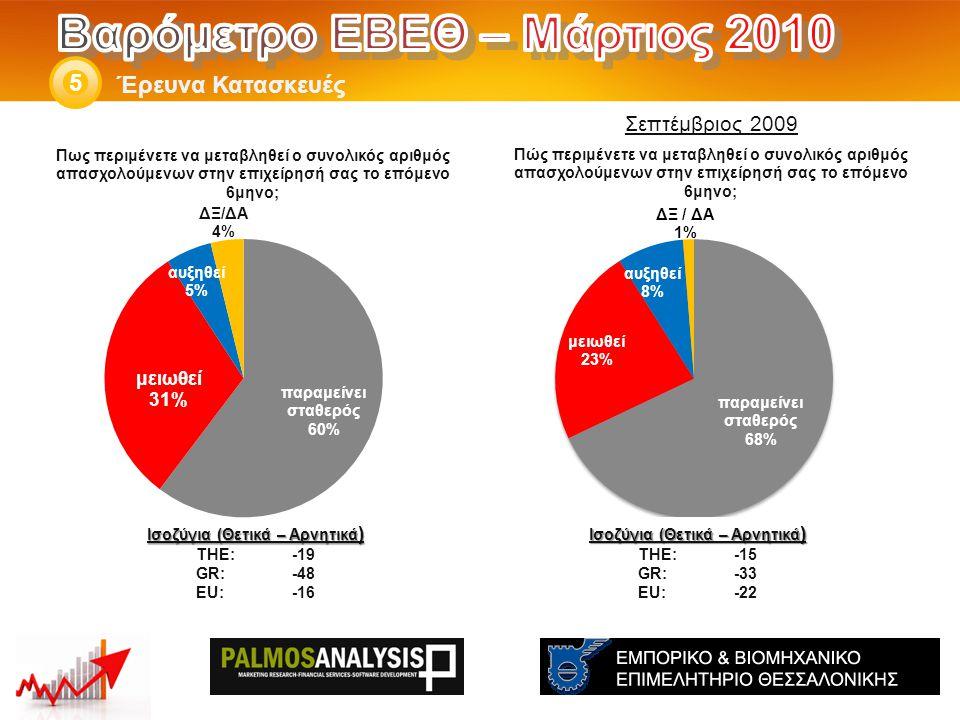 Έρευνα Κατασκευές 5 Ισοζύγια (Θετικά – Αρνητικά ) THE: -15 GR:-33 EU:-22 Ισοζύγια (Θετικά – Αρνητικά ) THE: -19 GR:-48 EU:-16 Σεπτέμβριος 2009