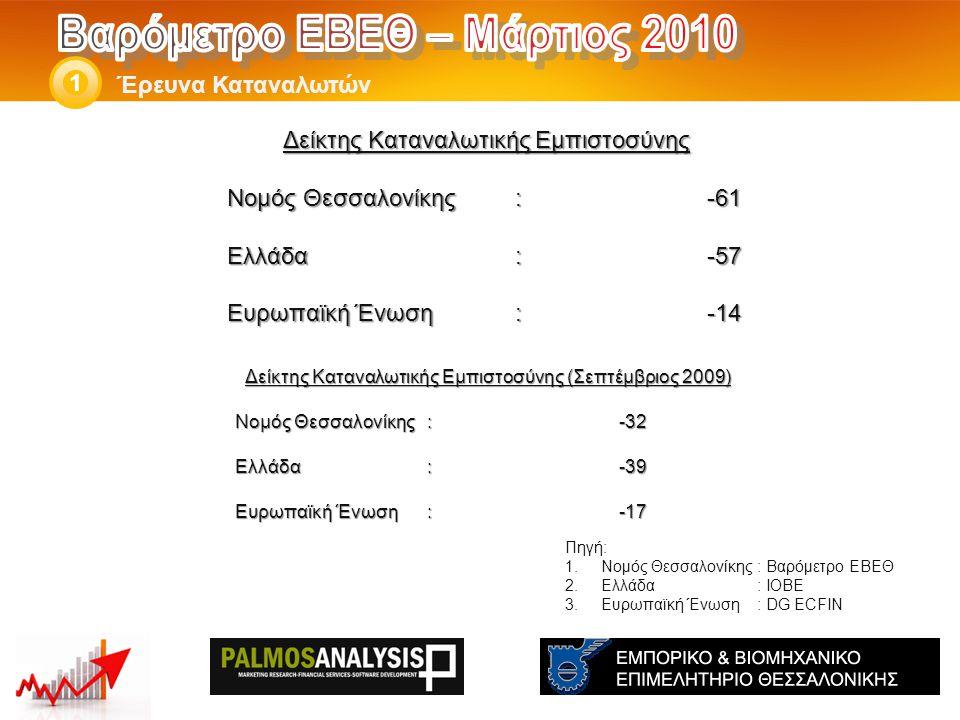 Δείκτης Καταναλωτικής Εμπιστοσύνης Νομός Θεσσαλονίκης: -61 Ελλάδα:-57 Eυρωπαϊκή Ένωση:-14 Έρευνα Καταναλωτών 1 Πηγή: 1.Νομός Θεσσαλονίκης: Βαρόμετρο ΕΒΕΘ 2.Ελλάδα: ΙΟΒΕ 3.Ευρωπαϊκή Ένωση: DG ECFIN Δείκτης Καταναλωτικής Εμπιστοσύνης (Σεπτέμβριος 2009) Νομός Θεσσαλονίκης: -32 Ελλάδα:-39 Eυρωπαϊκή Ένωση:-17