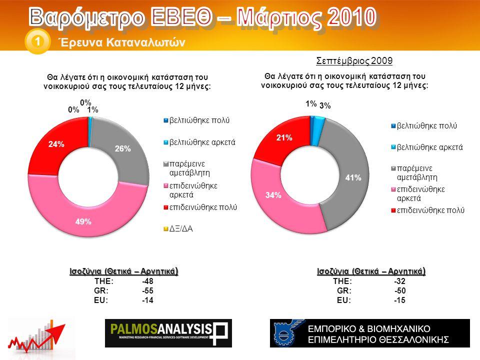 Έρευνα Καταναλωτών 1 Ισοζύγια (Θετικά – Αρνητικά ) THE: -32 GR: -50 EU: -15 Ισοζύγια (Θετικά – Αρνητικά ) THE: -48 GR:-55 EU:-14 Σεπτέμβριος 2009