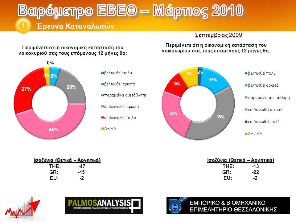 Έρευνα Καταναλωτών 1 Ισοζύγια (Θετικά – Αρνητικά ) THE: -13 GR:-22 EU:-2 Ισοζύγια (Θετικά – Αρνητικά ) THE: -47 GR: -45 EU:-2 Σεπτέμβριος 2009