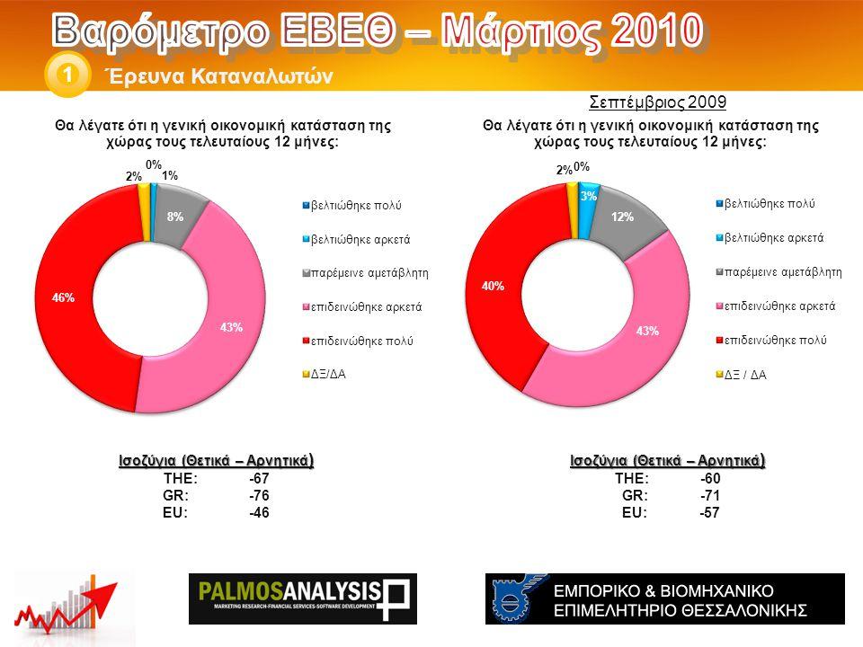 Έρευνα Καταναλωτών 1 Ισοζύγια (Θετικά – Αρνητικά ) THE: -60 GR:-71 EU: -57 Ισοζύγια (Θετικά – Αρνητικά ) THE: -67 GR:-76 EU:-46 Σεπτέμβριος 2009