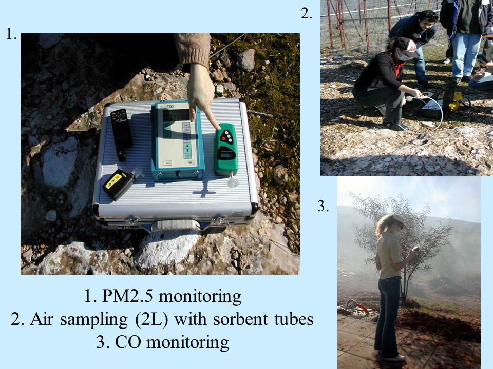 1. PM2.5 monitoring 2. Air sampling (2L) with sorbent tubes 3. CO monitoring 1. 2. 3.