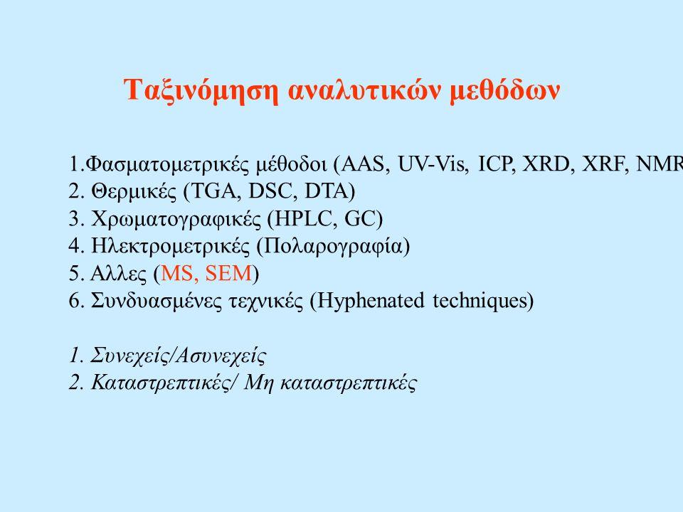 Ταξινόμηση αναλυτικών μεθόδων 1.Φασματομετρικές μέθοδοι (AAS, UV-Vis, ICP, XRD, XRF, NMR) 2. Θερμικές (TGA, DSC, DTA) 3. Χρωματογραφικές (HPLC, GC) 4.