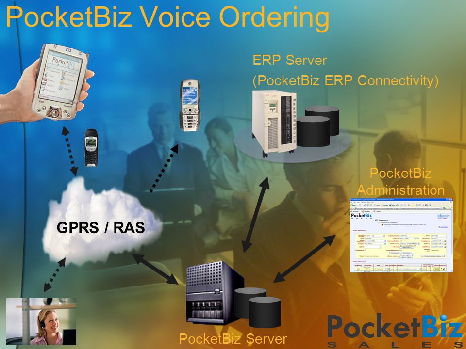 PocketBiz Voice Ordering GPRS / RAS ERP Server (PocketBiz ERP Connectivity) PocketBiz Server PocketBiz Administration