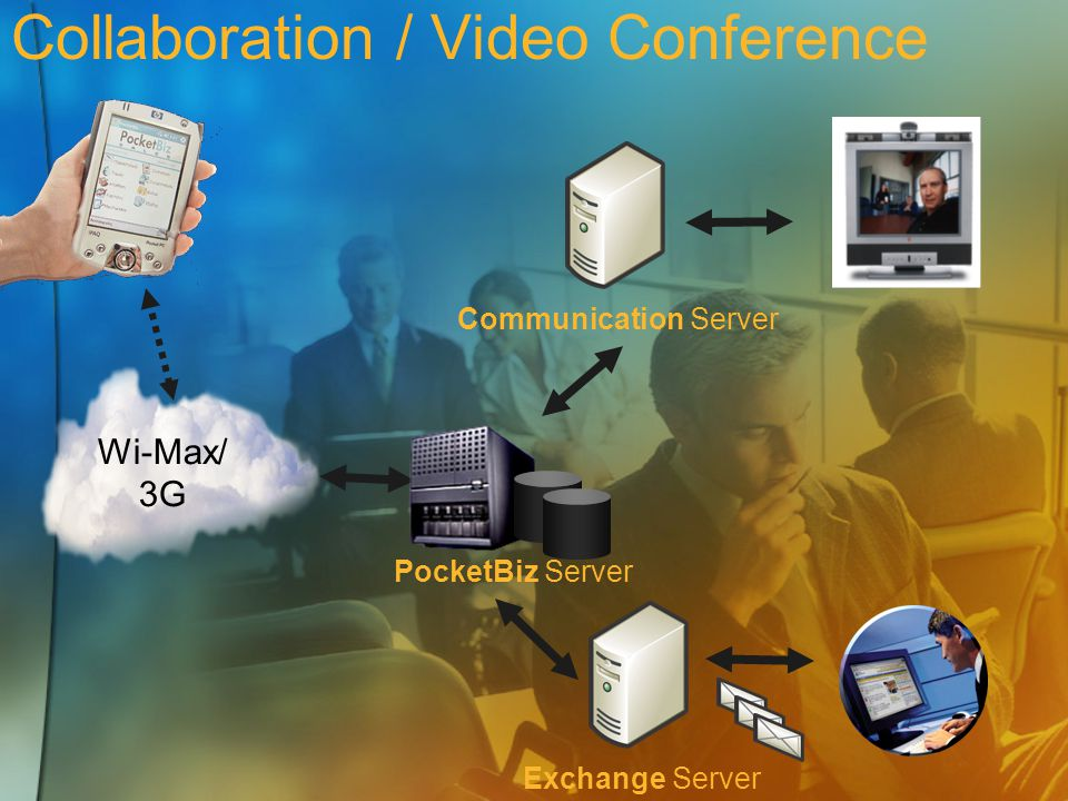 Collaboration / Video Conference Wi-Max/ 3G PocketBiz Server Exchange ServerCommunication Server