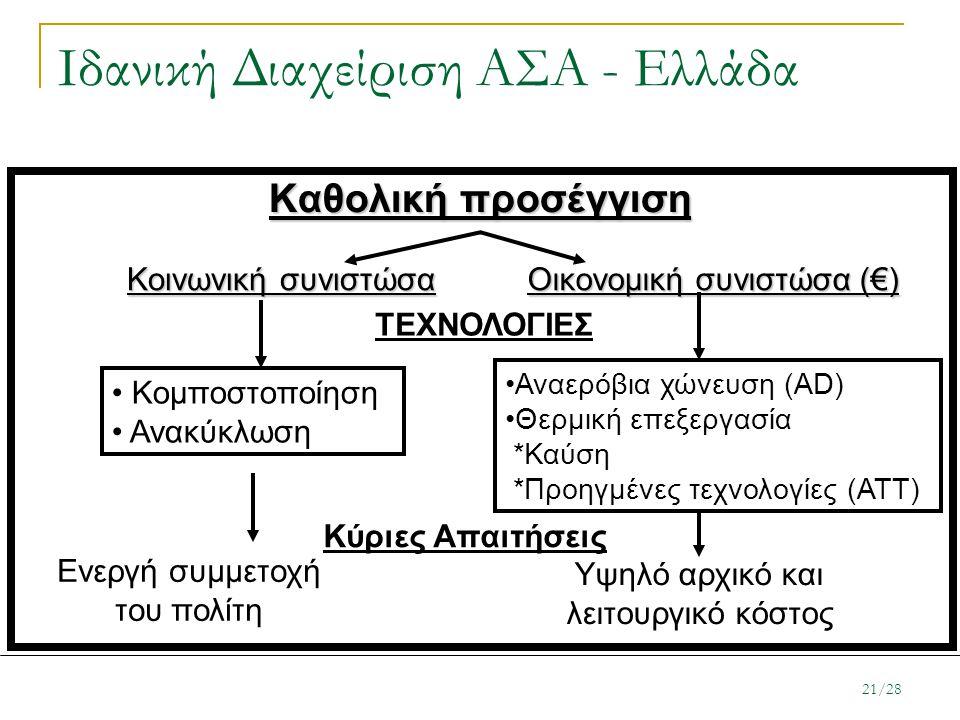 Ιδανική Διαχείριση ΑΣΑ - Ελλάδα Καθολική προσέγγιση Κοινωνική συνιστώσα Κομποστοποίηση Ανακύκλωση Οικονομική συνιστώσα (€) Αναερόβια χώνευση (AD) Θερμ