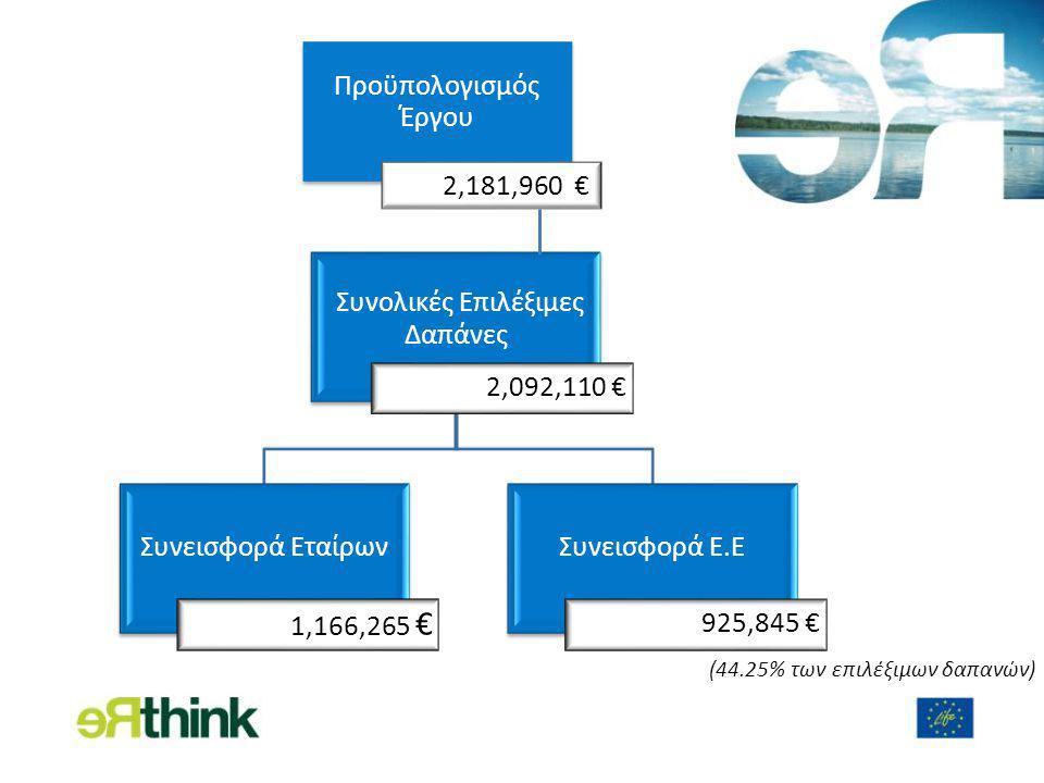 Συνολικές Επιλέξιμες Δαπάνες 2,092,110 € Συνεισφορά Εταίρων 1,166,265 € Συνεισφορά Ε.Ε 925,845 € Προϋπολογισμός Έργου 2,181,960 € (44.25% των επιλέξιμων δαπανών)