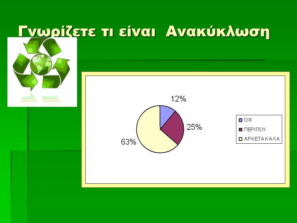 Γνωρίζετε τι είναι Ανακύκλωση