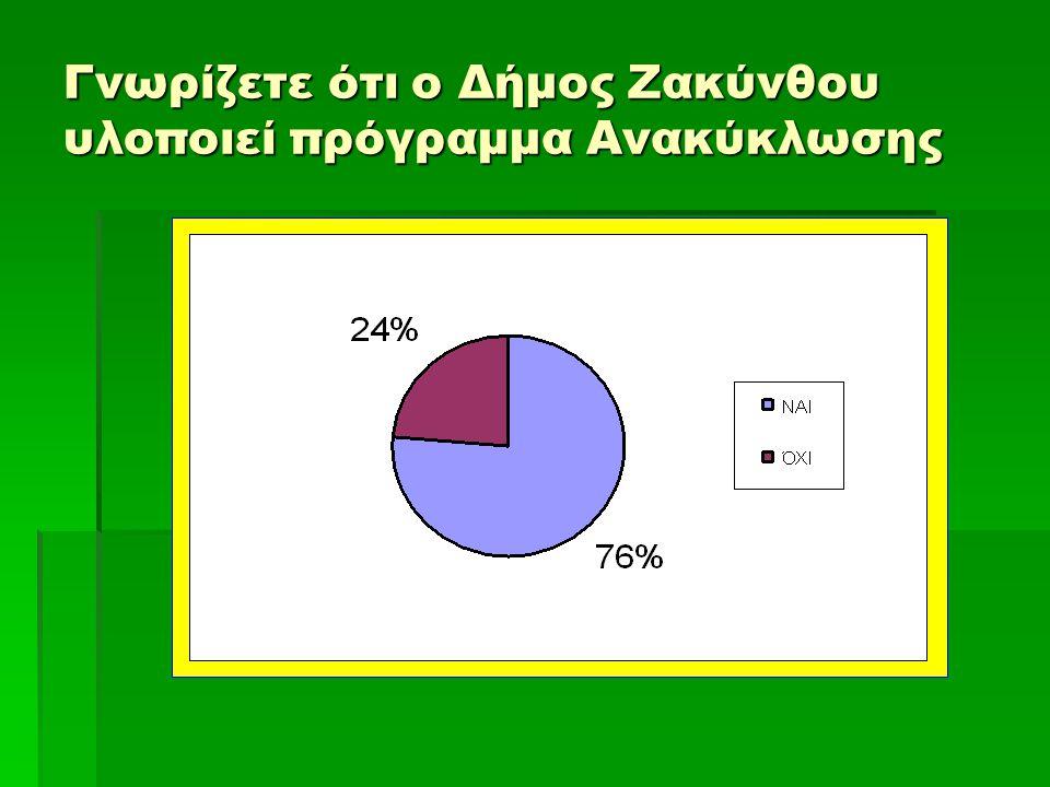 Γνωρίζετε ότι ο Δήμος Ζακύνθου υλοποιεί πρόγραμμα Ανακύκλωσης