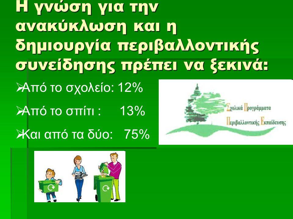 Η γνώση για την ανακύκλωση και η δημιουργία περιβαλλοντικής συνείδησης πρέπει να ξεκινά:  Από το σχολείο: 12%  Από το σπίτι : 13%  Και από τα δύο: