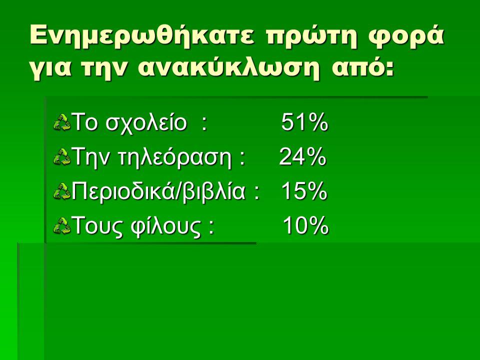 Ενημερωθήκατε πρώτη φορά για την ανακύκλωση από: Το σχολείο : 51% Την τηλεόραση : 24% Περιοδικά/βιβλία : 15% Τους φίλους : 10%
