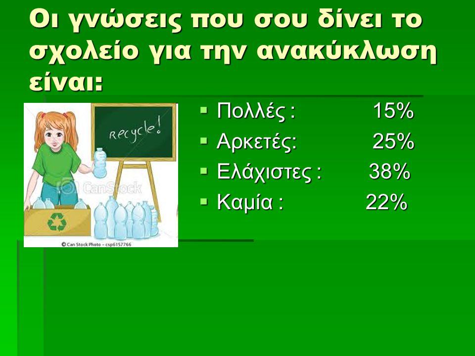 Οι γνώσεις που σου δίνει το σχολείο για την ανακύκλωση είναι:  Πολλές : 15%  Αρκετές: 25%  Ελάχιστες : 38%  Καμία : 22%