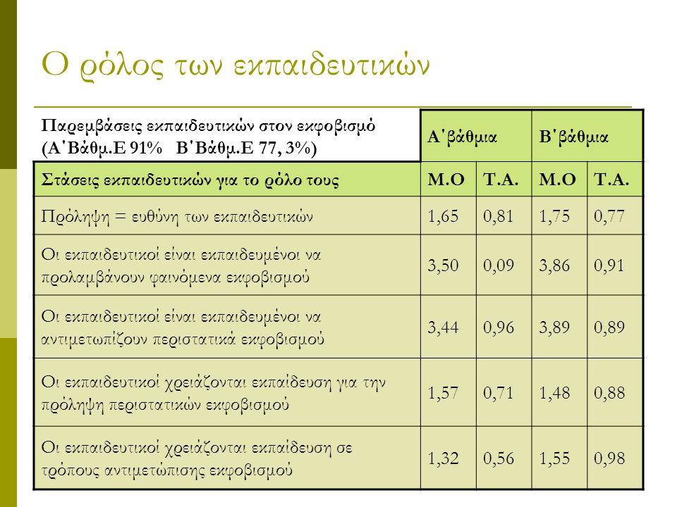 Ο ρόλος των εκπαιδευτικών Παρεμβάσεις εκπαιδευτικών στον εκφοβισμό (Α΄Βάθμ.Ε 91% Β΄Βάθμ.Ε 77, 3%) Α΄βάθμιαΒ΄βάθμια Στάσεις εκπαιδευτικών για το ρόλο τ