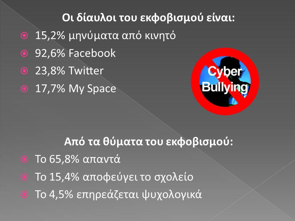Οι δίαυλοι του εκφοβισμού είναι:  15,2% μηνύματα από κινητό  92,6% Facebook  23,8% Twitter  17,7% My Space Από τα θύματα του εκφοβισμού:  Το 65,8