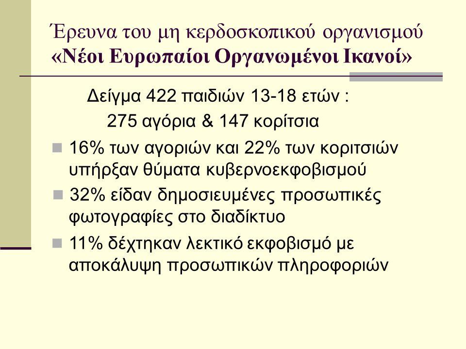 Έρευνα του μη κερδοσκοπικού οργανισμού «Νέοι Ευρωπαίοι Οργανωμένοι Ικανοί» Δείγμα 422 παιδιών 13-18 ετών : 275 αγόρια & 147 κορίτσια 16% των αγοριών κ