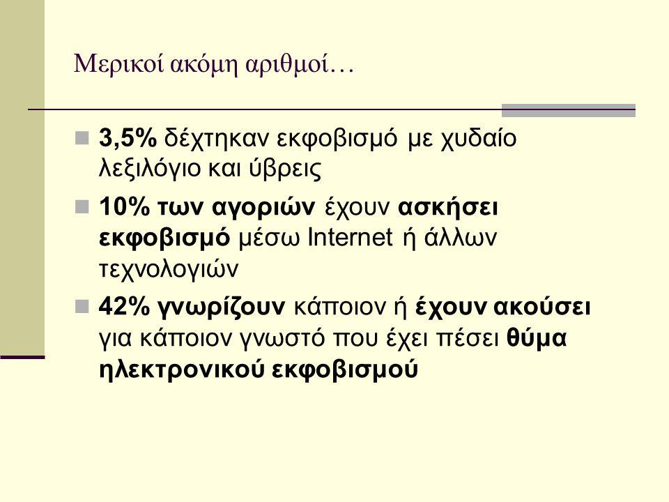 Μερικοί ακόμη αριθμοί… 3,5% δέχτηκαν εκφοβισμό λεξιλόγιο και ύβρεις με χυδαίο 10% των αγοριών έχουν ασκήσει εκφοβισμό μέσω Internet ή άλλων τεχνολογιώ