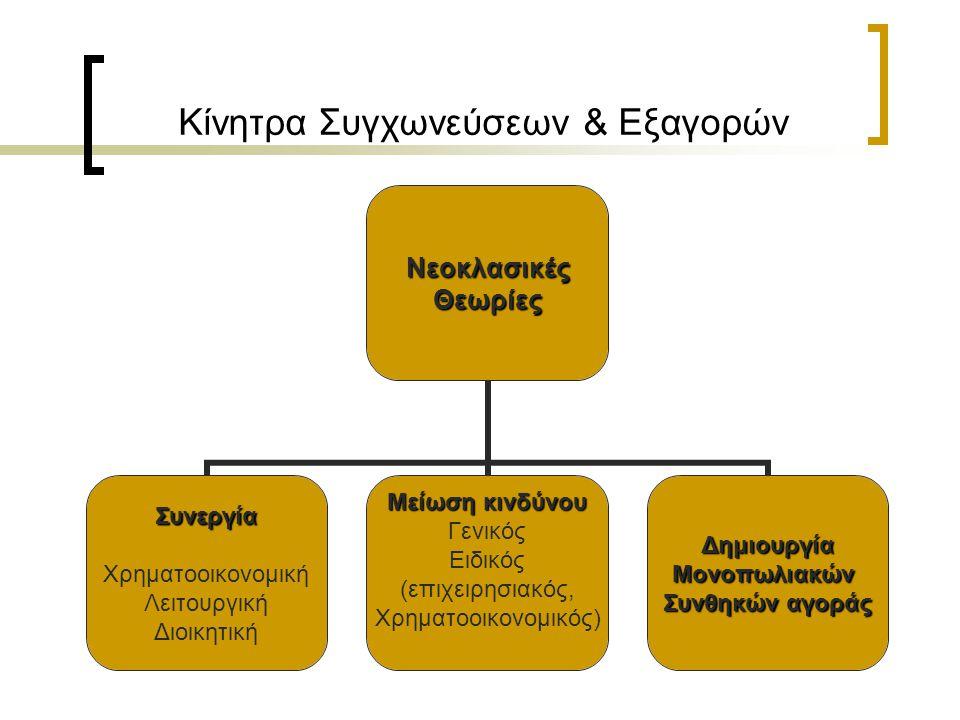 Κίνητρα Συγχωνεύσεων & ΕξαγορώνΝεοκλασικέςΘεωρίες Συνεργία Χρηματοοικονομική Λειτουργική Διοικητική Μείωση κινδύνου Γενικός Ειδικός (επιχειρησιακός, Χρηματοοικονομικός)ΔημιουργίαΜονοπωλιακών Συνθηκών αγοράς