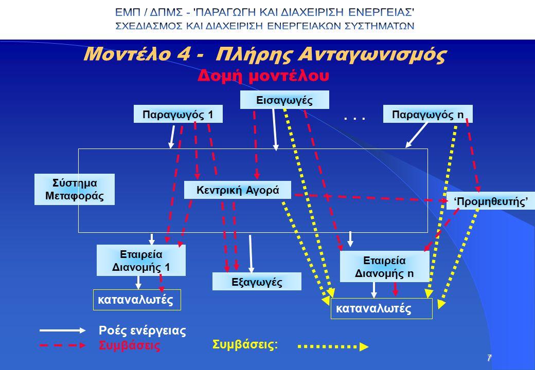 7 Παραγωγός 1 Εισαγωγές Παραγωγός n... Κεντρική Αγορά Εταιρεία Διανομής 1 Εταιρεία Διανομής n Μοντέλο 4 - Πλήρης Ανταγωνισμός Δομή μοντέλου καταναλωτέ
