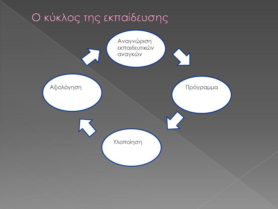 Αναγνώριση εκπαιδευτικών αναγκών Πρόγραμμα Υλοποίηση Αξιολόγηση