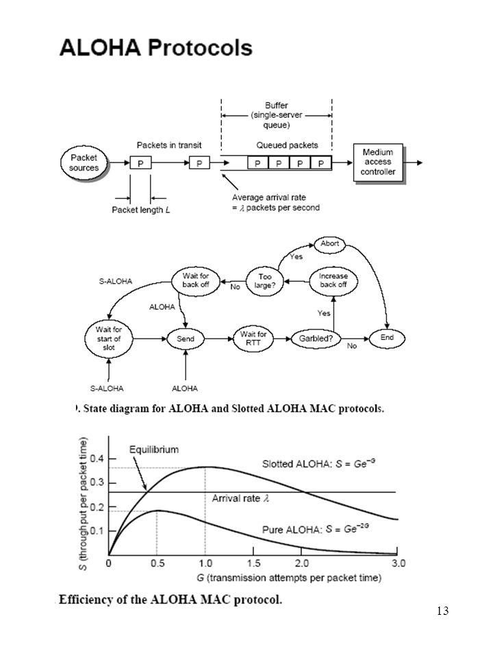 14 Carrier Sense Pultiple Access (CSMA) Slotted Aloha (Aloha με Σχισμές και Ανίχνευση Φέροντος ) Υποθέτουμε ότι όλοι οι κόμβοι «ακούν» ο ένας τον άλλο και μπορούν να διακρίνουν αν το κανάλι είναι κατειλημμένο (με κάποια καθυστέρηση).