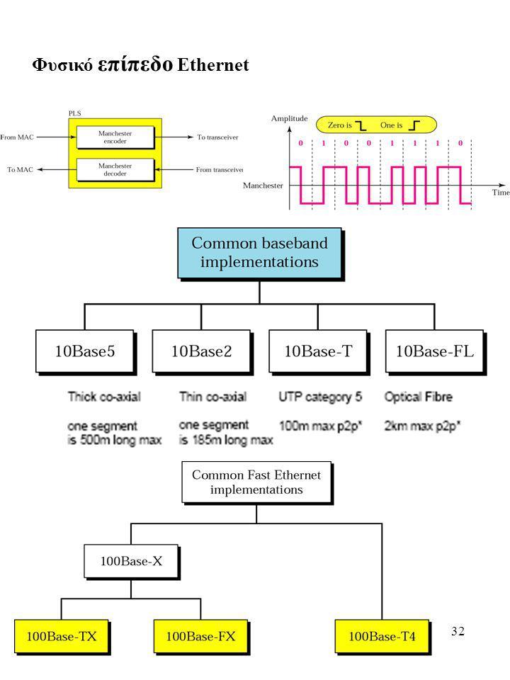 32 Φυσικό επίπεδο Ethernet