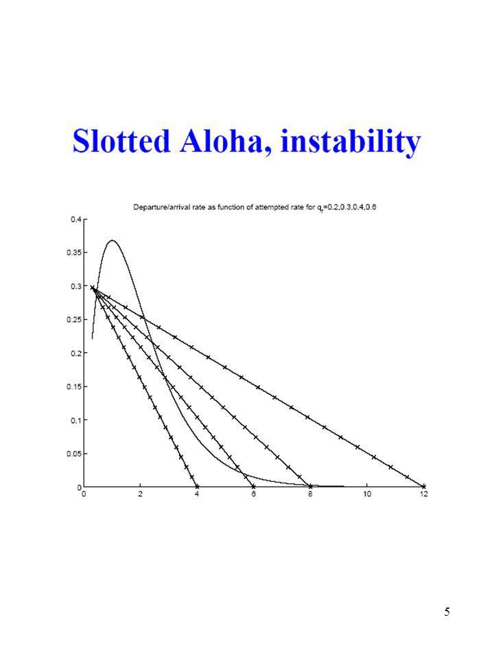 6 Καθαρό Aloha (χωρίς σχισμές) Οι νέες αφίξεις μεταδίδονται άμεσα (δεν υπάρχουν σχισμές) Τα πακέτα μπορούν να έχουν μεταβλητά μήκη.