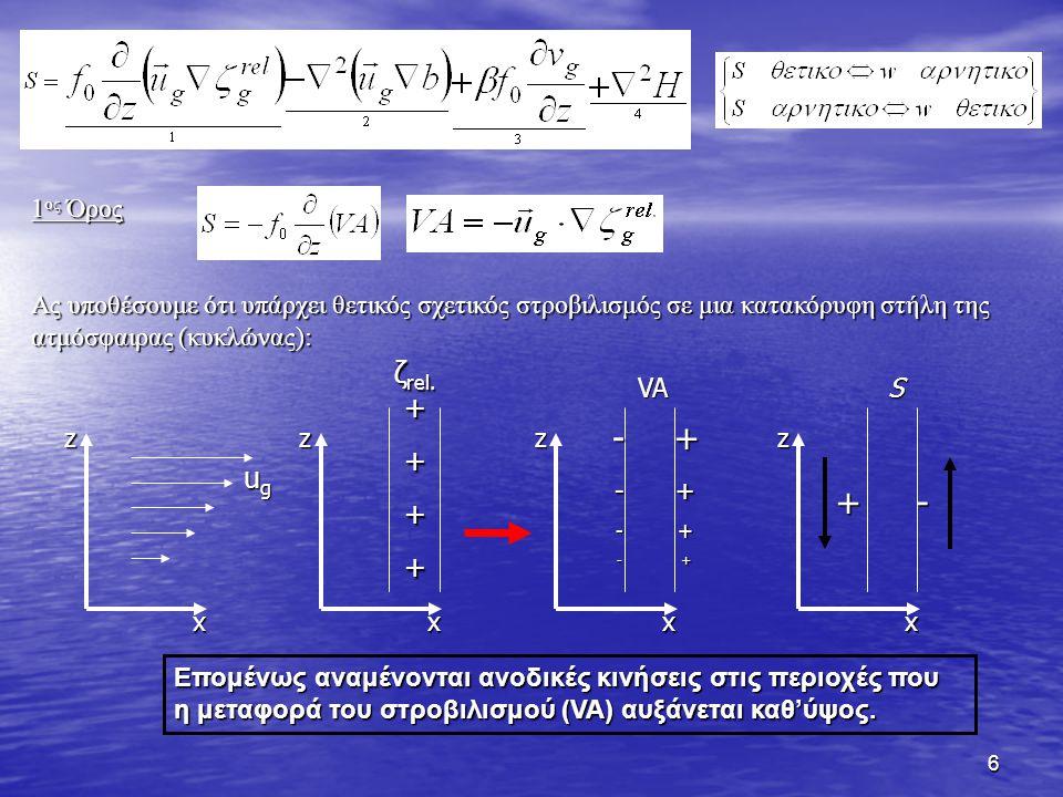 6 1 ος Όρος Ας υποθέσουμε ότι υπάρχει θετικός σχετικός στροβιλισμός σε μια κατακόρυφη στήλη της ατμόσφαιρας (κυκλώνας): z x ugugugug z x ζ rel. + +++z