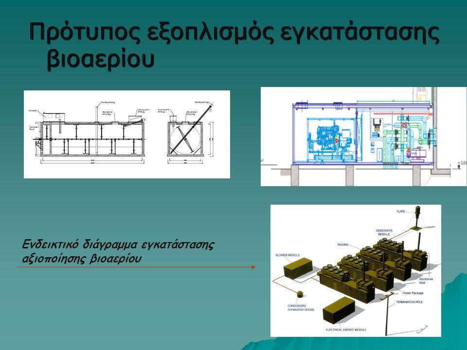 Πρότυπος εξοπλισμός εγκατάστασης βιοαερίου Ενδεικτικό διάγραμμα εγκατάστασης αξιοποίησης βιοαερίου