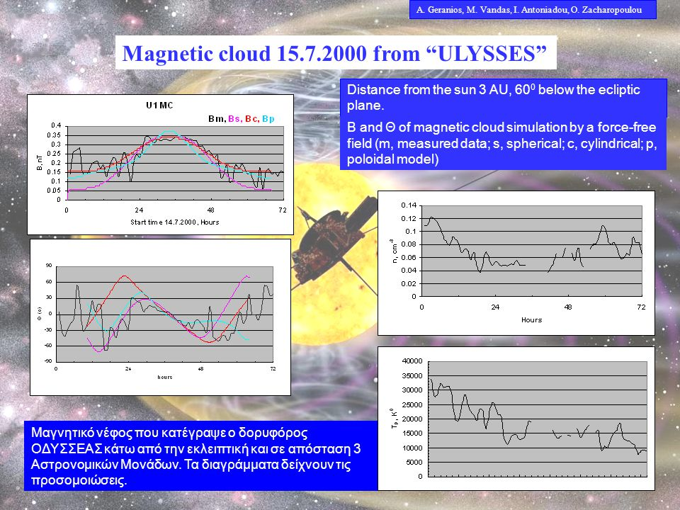 Magnetic cloud 15.7.2000 from ULYSSES Distance from the sun 3 AU, 60 0 below the ecliptic plane.