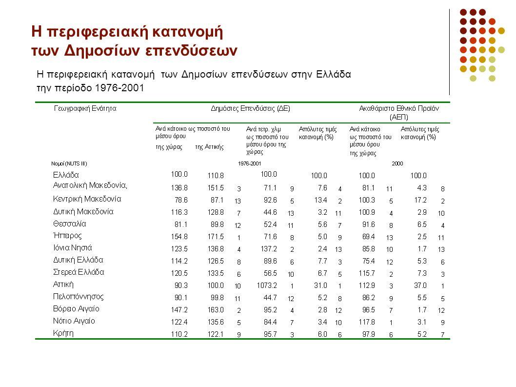 Η περιφερειακή κατανομή των Δημοσίων επενδύσεων Η περιφερειακή κατανομή των Δημοσίων επενδύσεων στην Ελλάδα την περίοδο 1976-2001