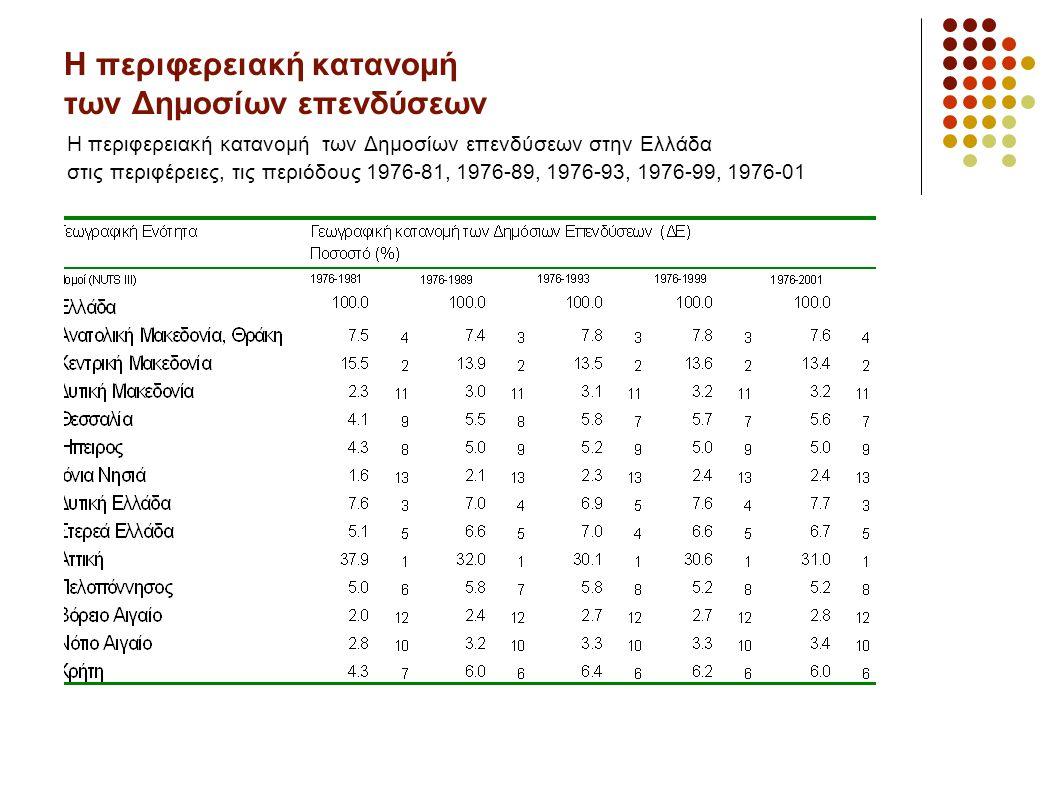 Η περιφερειακή κατανομή των Δημοσίων επενδύσεων Η περιφερειακή κατανομή των Δημοσίων επενδύσεων στην Ελλάδα στις περιφέρειες, τις περιόδους 1976-81, 1976-89, 1976-93, 1976-99, 1976-01