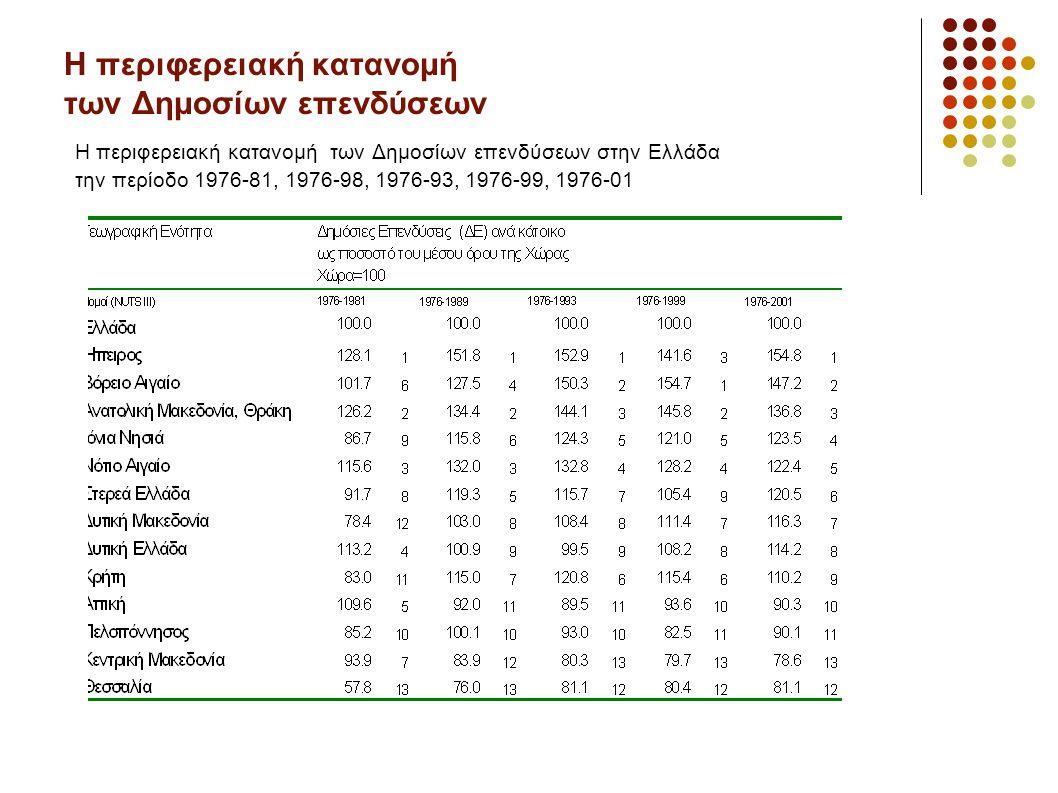 Η περιφερειακή κατανομή των Δημοσίων επενδύσεων Η περιφερειακή κατανομή των Δημοσίων επενδύσεων στην Ελλάδα την περίοδο 1976-81, 1976-98, 1976-93, 1976-99, 1976-01