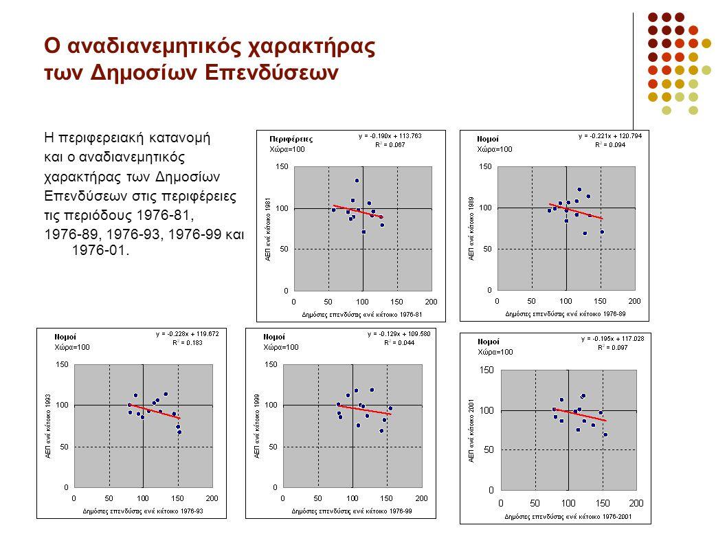 Ο αναδιανεμητικός χαρακτήρας των Δημοσίων Επενδύσεων Η περιφερειακή κατανομή και ο αναδιανεμητικός χαρακτήρας των Δημοσίων Επενδύσεων στις περιφέρειες τις περιόδους 1976-81, 1976-89, 1976-93, 1976-99 και 1976-01.