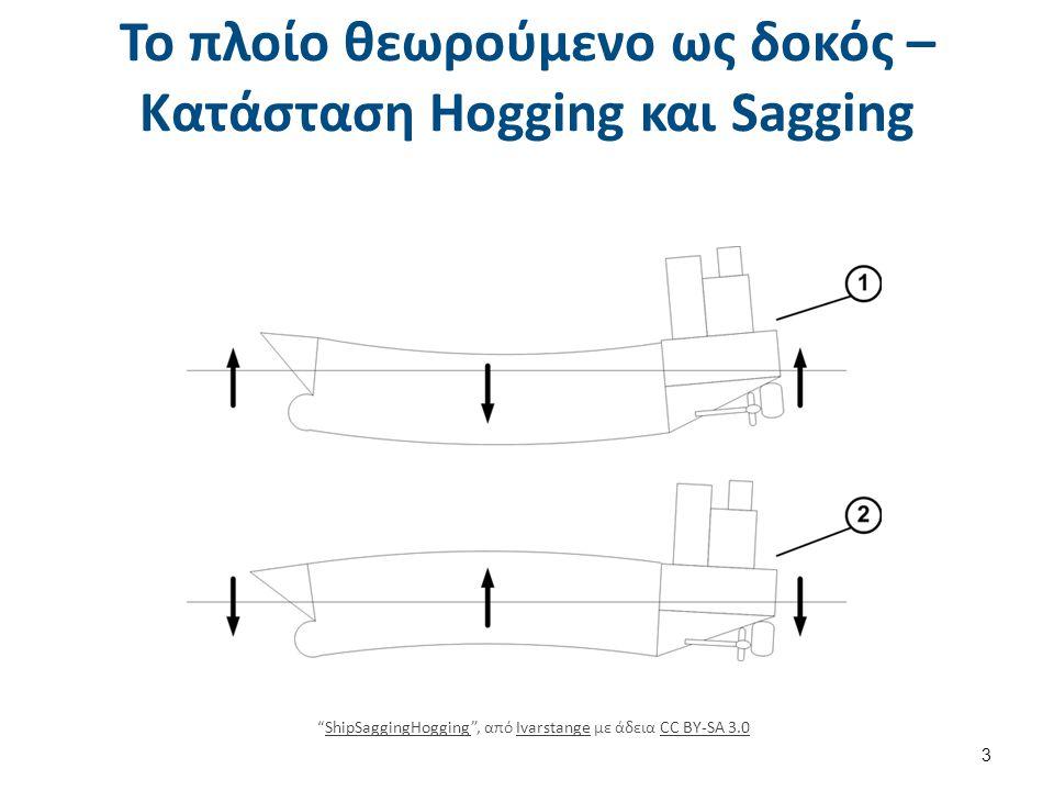 """Το πλοίο θεωρούμενο ως δοκός – Κατάσταση Hogging και Sagging 3 """"ShipSaggingHogging"""", από Ivarstange με άδεια CC BY-SA 3.0ShipSaggingHoggingIvarstangeC"""