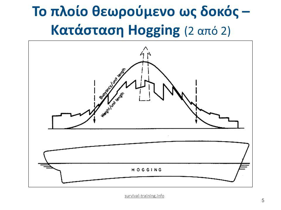 Το πλοίο θεωρούμενο ως δοκός – Κατάσταση Hogging (2 από 2) 5 survival-training.info