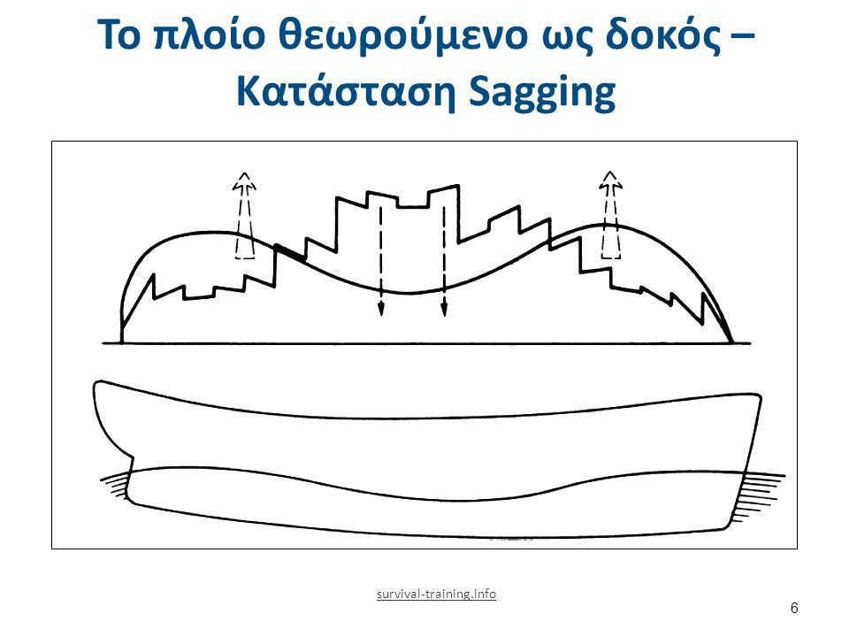 Το πλοίο θεωρούμενο ως δοκός – Κατάσταση Sagging 6 survival-training.info