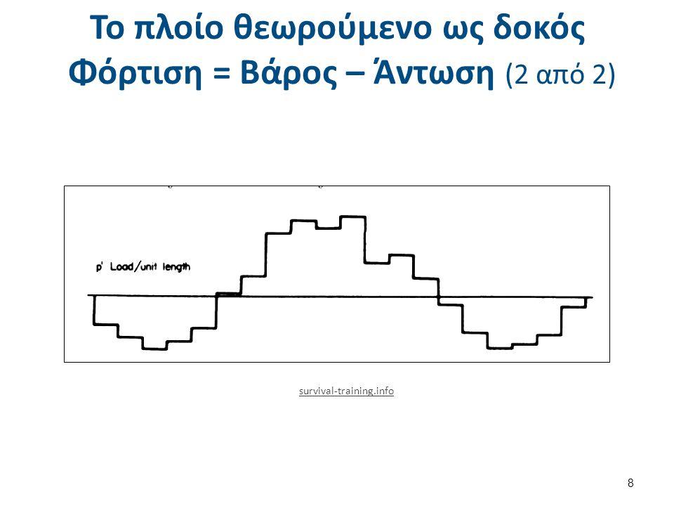 8 Το πλοίο θεωρούμενο ως δοκός Φόρτιση = Βάρος – Άντωση (2 από 2) survival-training.info