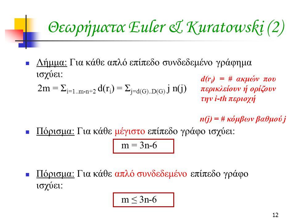 12 Θεωρήματα Euler & Kuratowski (2) Λήμμα: Για κάθε απλό επίπεδο συνδεδεμένο γράφημα ισχύει: 2m = Σ i=1..m-n+2 d(r i ) = Σ j=d(G)..D(G) j n(j) Πόρισμα: Για κάθε μέγιστο επίπεδο γράφο ισχύει: m = 3n-6 Πόρισμα: Για κάθε απλό συνδεδεμένο επίπεδο γράφο ισχύει: m ≤ 3n-6 d(r i ) = # ακμών που περικλείουν ή ορίζουν την i-th περιοχή n(j) = # κόμβων βαθμού j